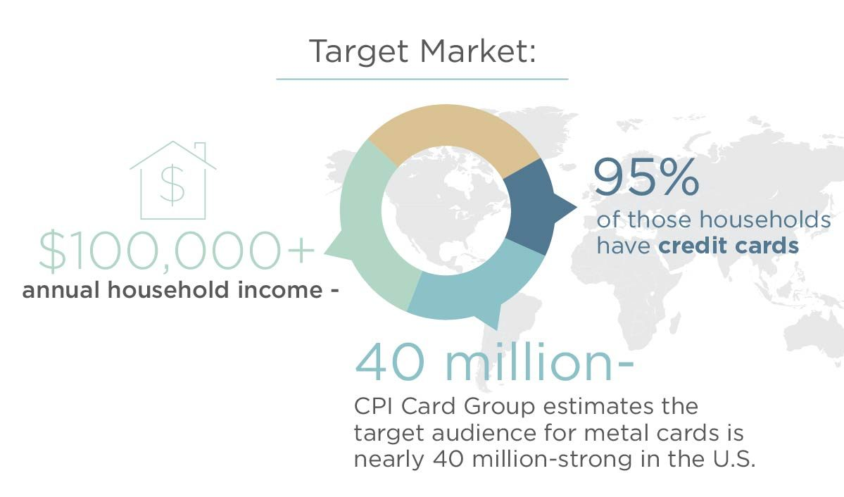 Infographic – Metal cards are the latest sensation in the financial industry