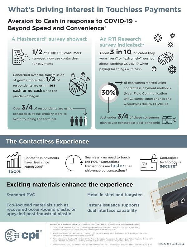 infographic – Dual Interface